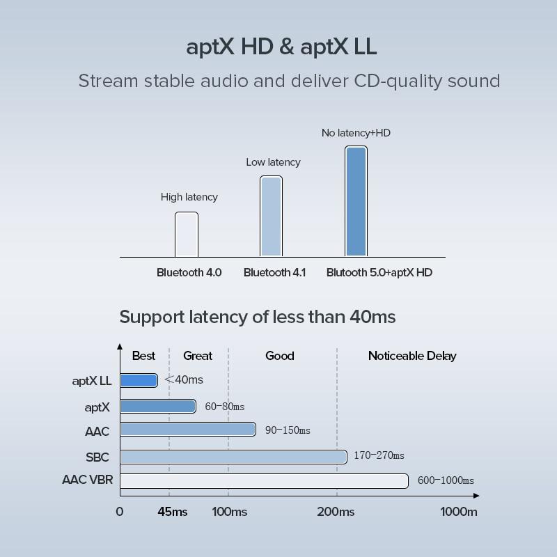 UGREEN Bluetooth 5.0 Receiver Transmitter aptX HD CSR8675 for TV Headphones Optical 3.5mm SPDIF Bluetooth AUX Audio Adapter