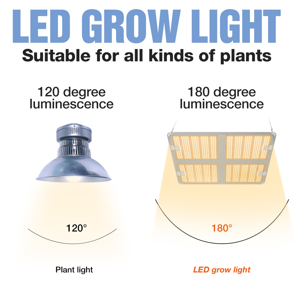 110V Phyto Lamp Led 220V Grow Light Full Spectrum Led Plant Light Bulbs 1000W 2000W 4000W Led PlantGrowth Lamp Indoor Lighting enlarge