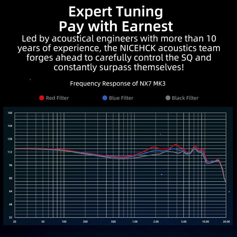 NiceHCK NX7 Pro/MK3 IEM 7 Driver Units HIFI Earphone Upgraded 4BA+Dual CNT Dynamic+Piezoelectric Hybrid Replaceable Facepanel enlarge