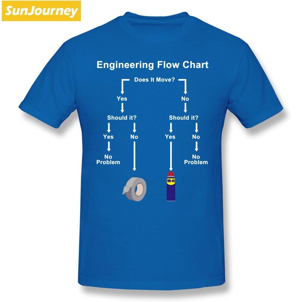 Engineering Flow Chart Мужская футболка популярная Повседневная негабаритная хлопковая брендовая одежда с коротким рукавом на заказ