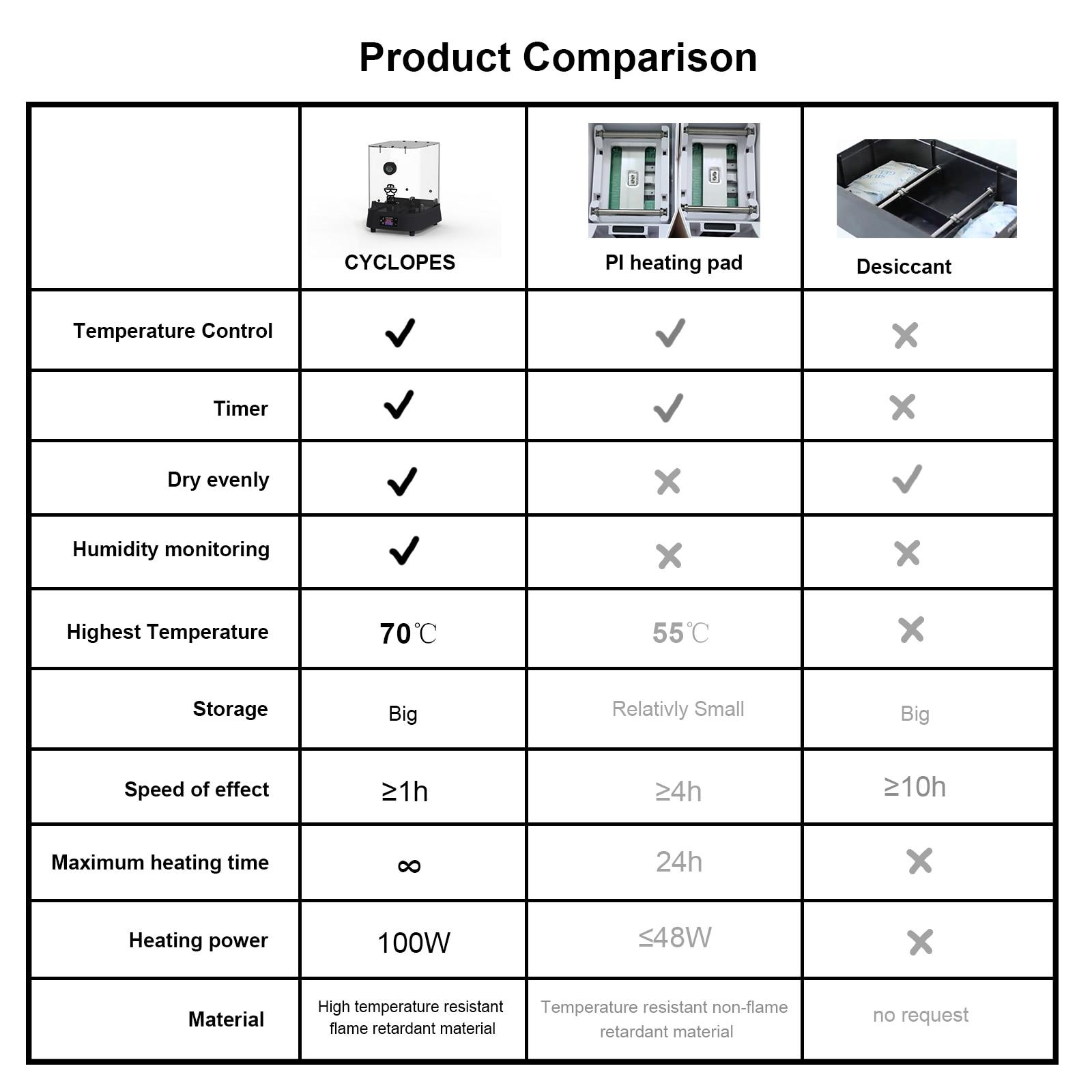 EIBOS PTC Heater 3D Printing Filament Dryer Box 110V-220V 100W Real-time Humidity Monit Large Homothermic Filaments Storage Box enlarge