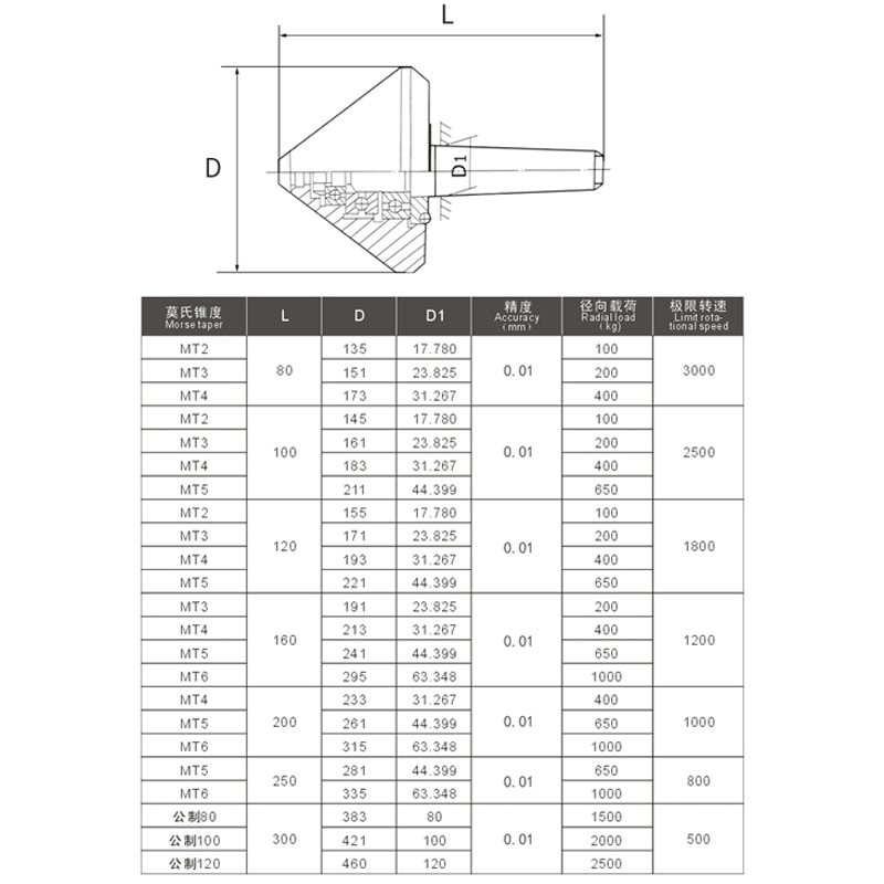 Umbrella-shaped rotating center top blade lathe tailstock thimble high precision high-speed bearing rotary thimble center enlarge