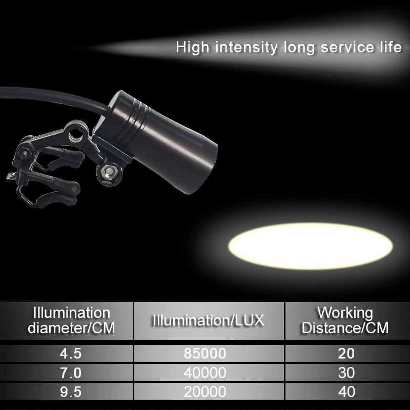 85000LUX LED Headlight High Intensity Headlamp White Light Yellow Light LED Medical Examination Surgical Lamp with Clips Battery enlarge