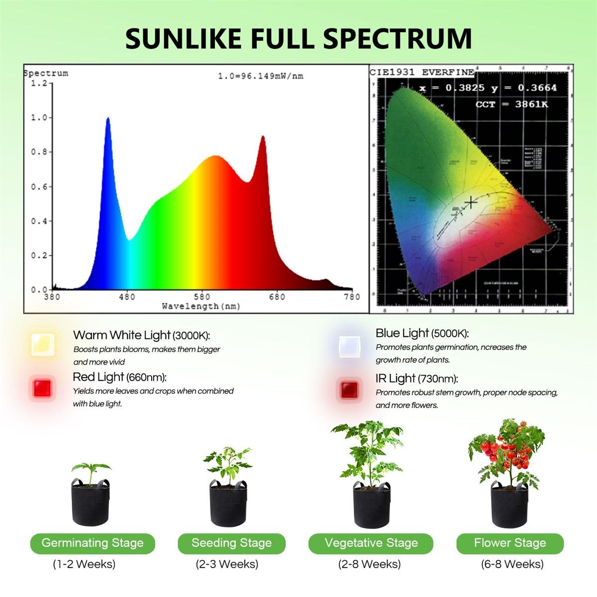 Spider Farmer SF 300 LED Grow Light, gentle light with  Full Spectrum For Seedling &Veg enlarge