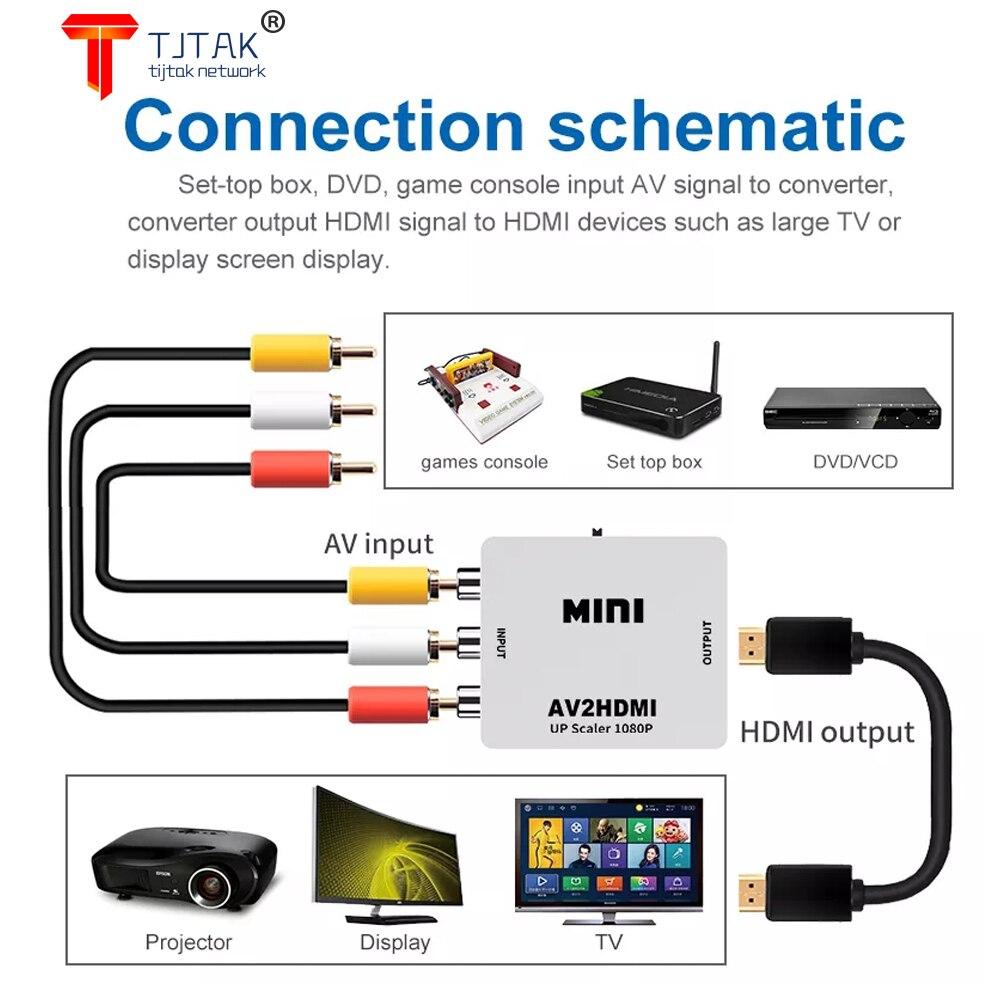 Convertidor DE vídeo compatible con HDMI, MINI ADAPTADOR AV2HDMI PARA HDTV, conector CAIXA superior d, AV/RCA CVBS, 1080P
