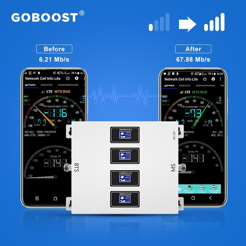 GOBOOST 4G Cellular Amplifier Smartphone LTE 800 2600 Signal Booster GSM 900 1800 2100 Repeater 3G 4G Network Amplifier Full Kit enlarge