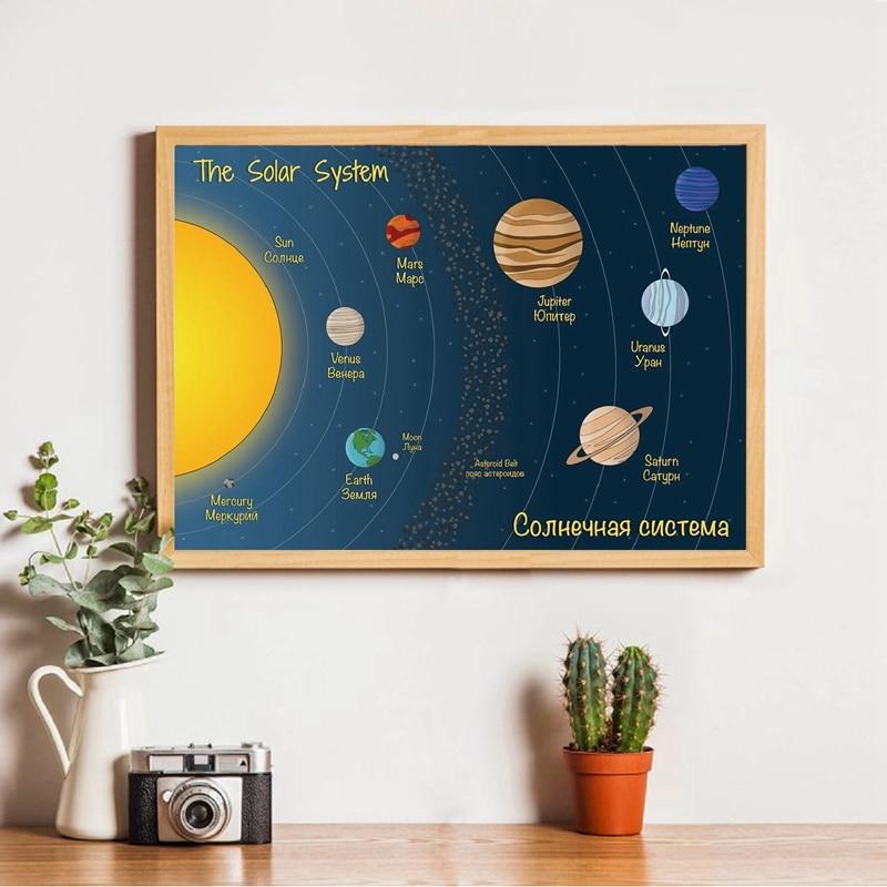 Pósters educativos, pintura en lienzo artístico, Sistema Solar bilingüe en inglés y ruso, impresiones de carteles para habitación de niños, Arte de la pared Decoración
