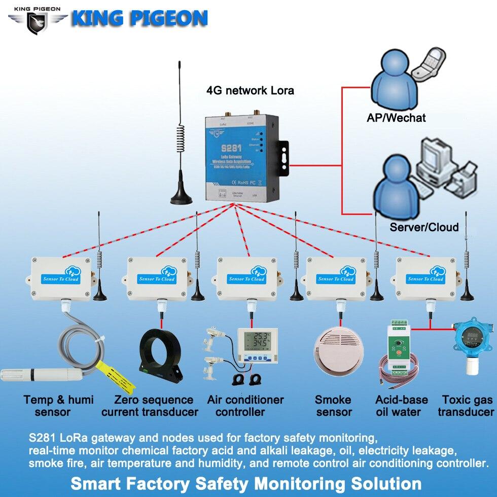 solucoes industriais do iot do projeto industrial da solucao esperta da monitoracao