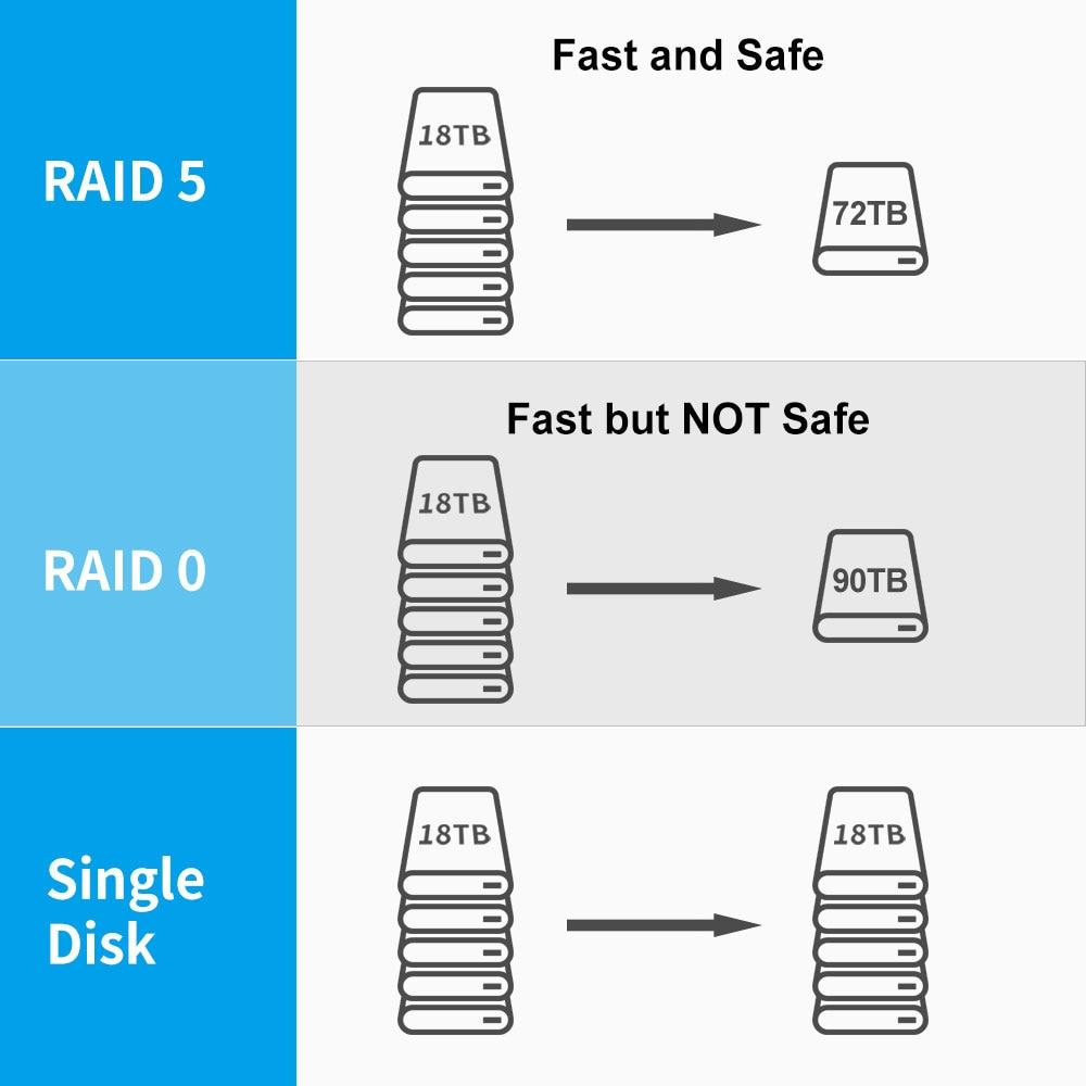 TerraMaster D5-300 USB3.0 (5Gbps) Type C 5-Bay External Hard Drive Enclosure Support RAID 5 Hard Disk RAID Storage (Diskless) enlarge