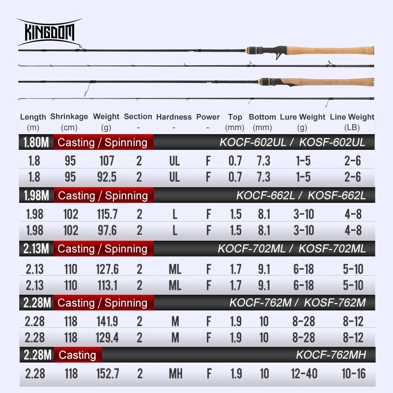 Kingdom KO-II Fishing Rods Spinning Casting All FUJI Accessories Carbon Fiber Feeder Rods Ultra Light Fishing Tackles For Bass enlarge