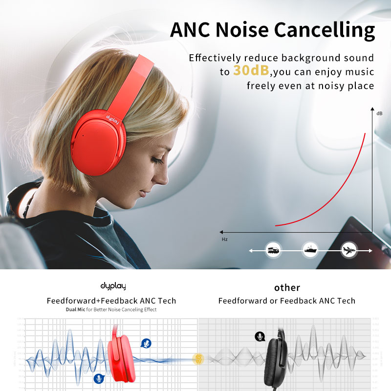 ANC Bluetooth Earphone Active Noise Cancelling Headphone With Microphone Wireless Headset With Case Box Hifi Stereo enlarge