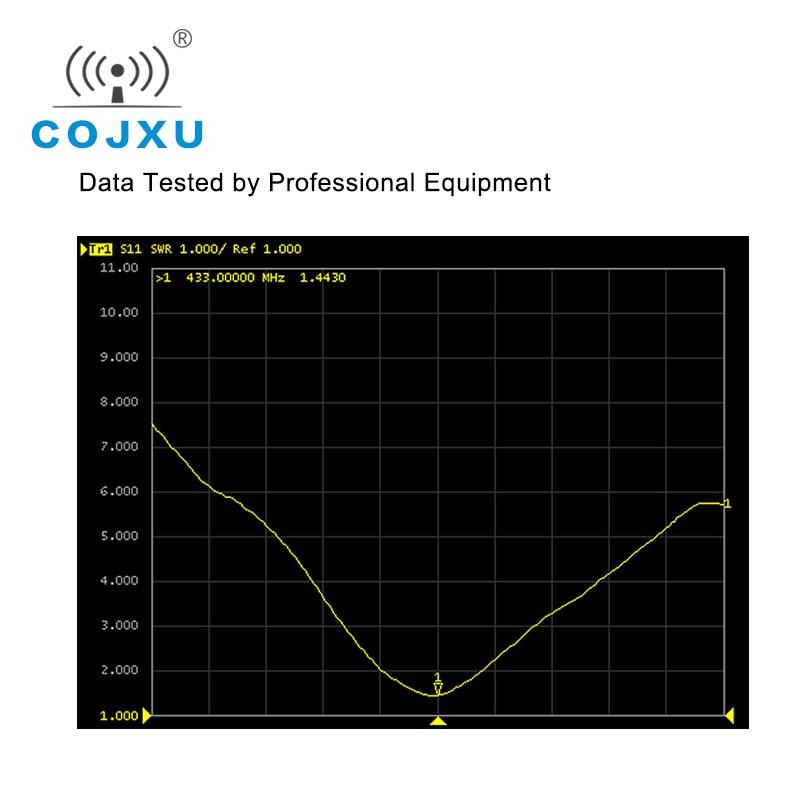 433MHz Wifi Antenna 8.0dBm High Gain SMA-J 50W Waterproof Directional TX433-PB-2626 Aerial Antena enlarge