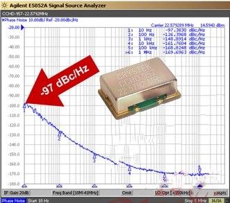 Для CRYSTEK cchd-957 фемтосекундные часы модуль имеет ультра-низкий Фазовый шум с украшением в виде кристаллов выход 11,2896 МГц