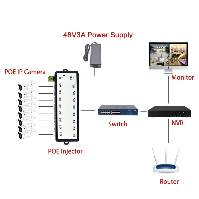 New Arrival 4Ports 8 Ports POE Injector POE Splitter for CCTV Network POE Camera Power Over Ethernet IEEE802.3af enlarge