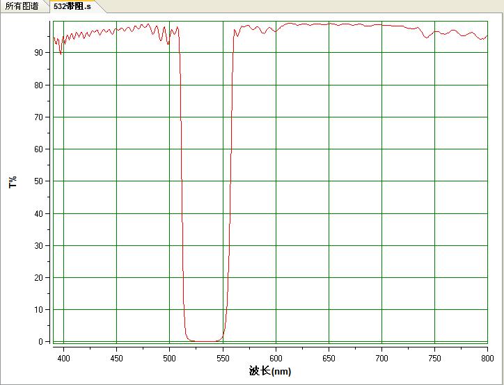 532 نانومتر مرشح سلبي الفرقة وقف تصفية الشق تصفية 532 نانومتر قطع OD4 530nm أحجام مختلفة