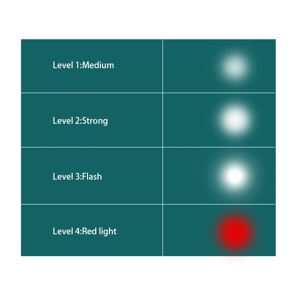 4 Modes Work Light 18/14.4V Cordless LED Flashlight with USB Outdoors Spotlight Light for Makita DML812 Without Battery enlarge