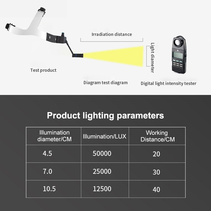 50000 LUX LED Headlight White Light Dental Surgical Headlamp with Build-in USB Charging Battery Ultralight High Intensity Lamp enlarge