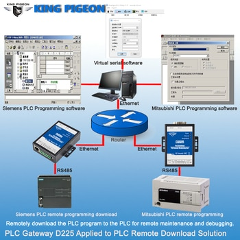 Remotely download the PLC program to the PLC for remote maintenance and debugging Solution