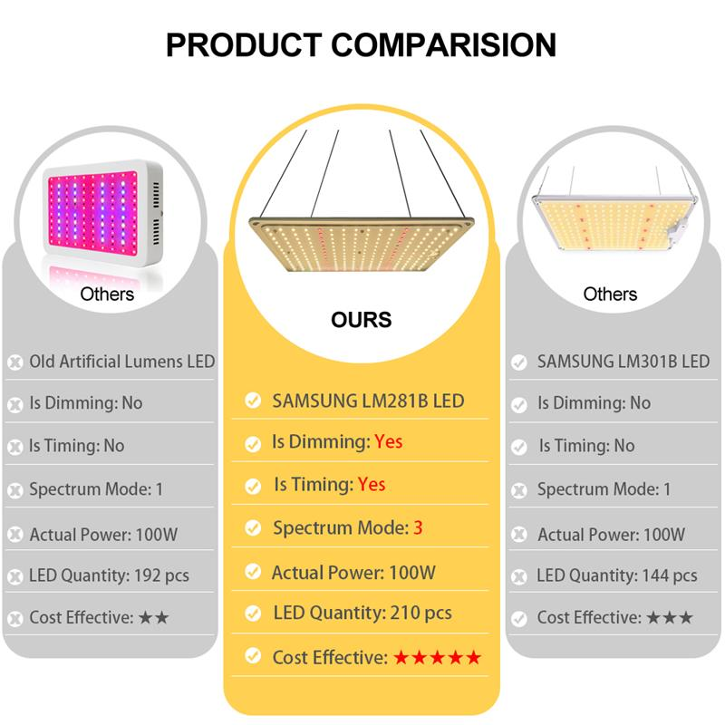 CXST Phytolamp for Plants Full Spectrum LED Grow Light Samsung Diode Timing Dimmable 3 Growing Modes for 2x2F Tent Indoor Lamp enlarge