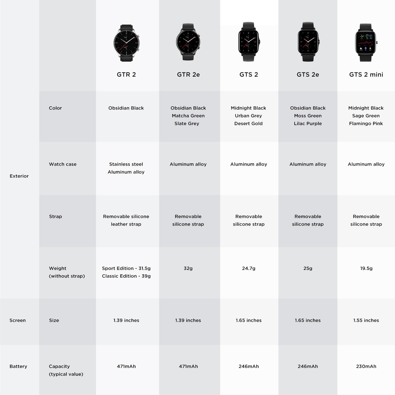 Глобальная версия Amazfit GTS 2 мини GPS Smartwatch активно-матричные осид, Дисплей 70 спортивных режимов монитор наблюдения за сном, умные часы для Android iOS-2