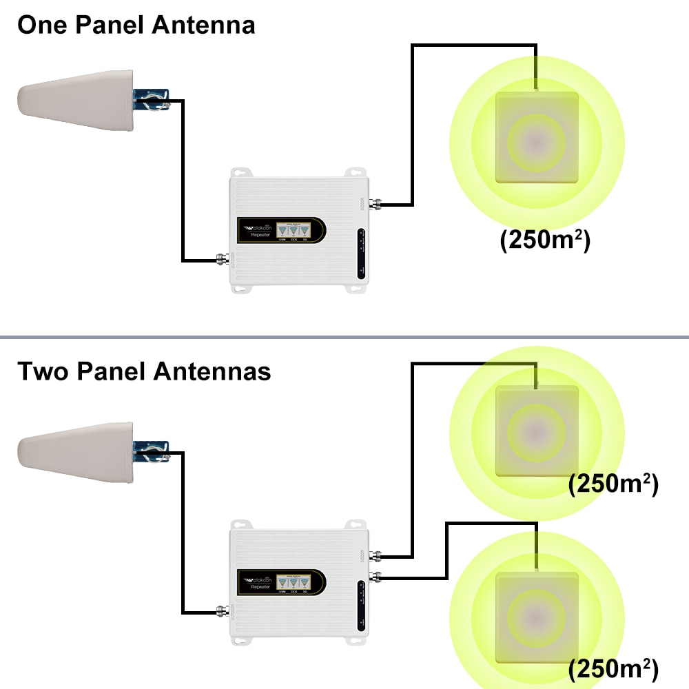 Mobily Zain Cellular Amplifier Repeater 2g 3g 4g Communication Amplifier Antenna 900 1800 2100 With One / Two Antennas enlarge
