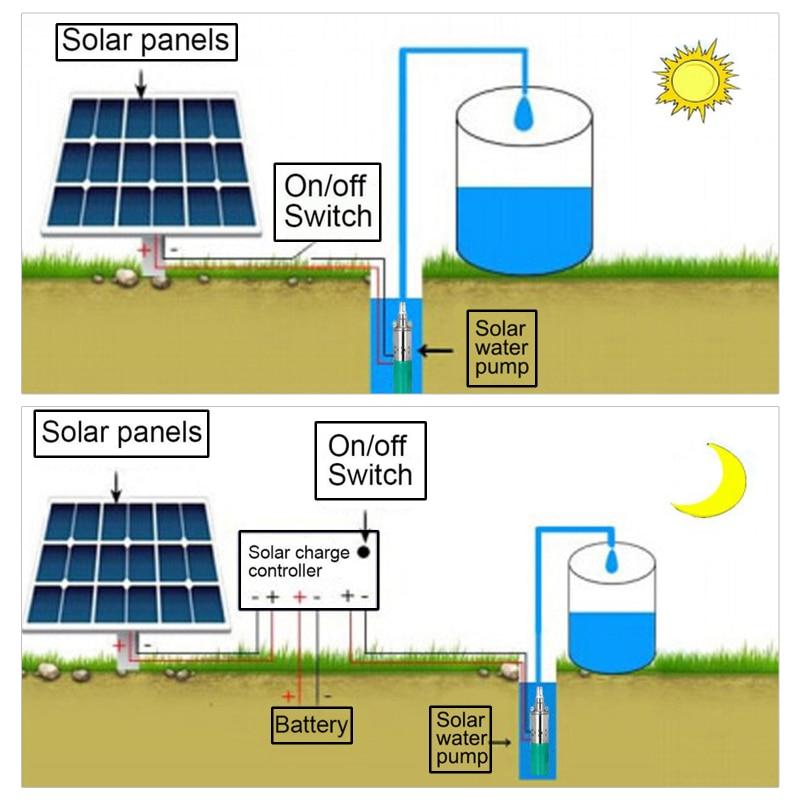 65cm 12V Solar Submersible Water Pump High Pressure High Lift DC Pump Deep Well Pump Agricultural Irrigation Garden Home enlarge