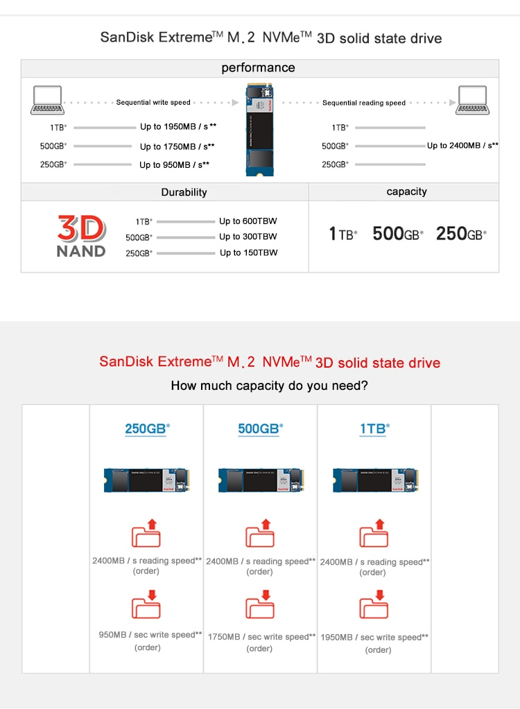 SanDisk SSD M2 3D Nvme Internal Solid State Drive 500GB SDSSDA Portable Mac Mini SSD M.2 Hard Disk For Laptop Memory Drives SSD enlarge