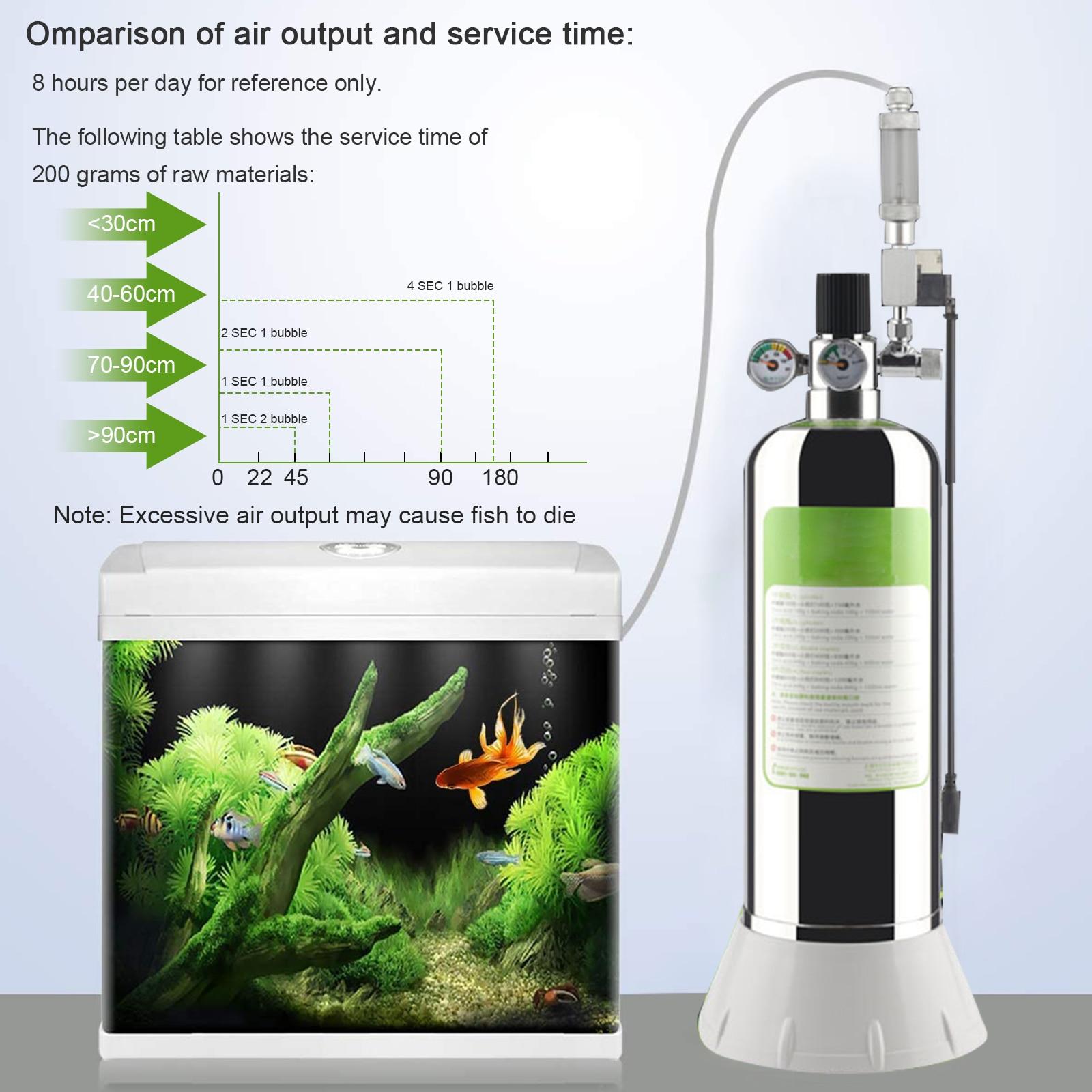 CO2 Generator System Carbon Dioxide 2L with Double Pressure Gauge Solenoid valve Automatic Pressure Relief Valve for Aquarium
