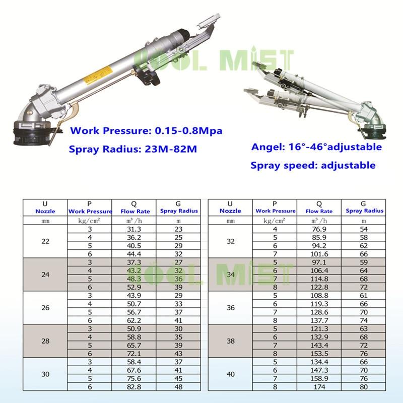 S303 Water spray gun 80M spray radius big sprinkler 0.2-0.9Mpa spray speed adjustable for farmland irrigation