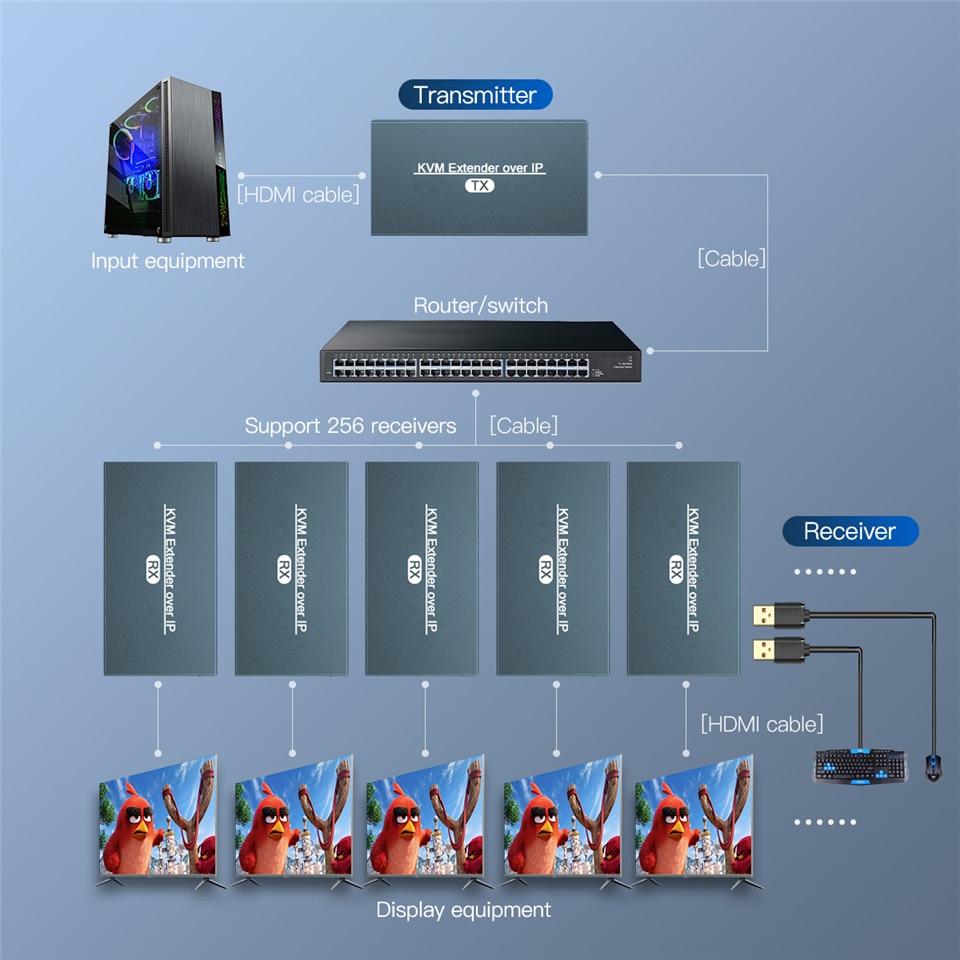 2021 HDMI KVM Extender Over IP RJ45 Ethernet Network KVM Extender USB HDMI 200M Over UTP/STP KVM Extender CAT5 CAT6 enlarge