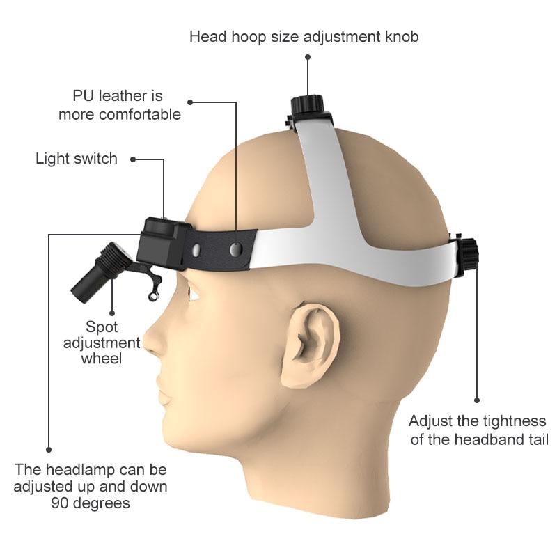 Surgical Headlight Medical LED Dental Headlamp High Intensity Adjustable Light Spot USB Charging for Dental Loupe Operating Lamp enlarge