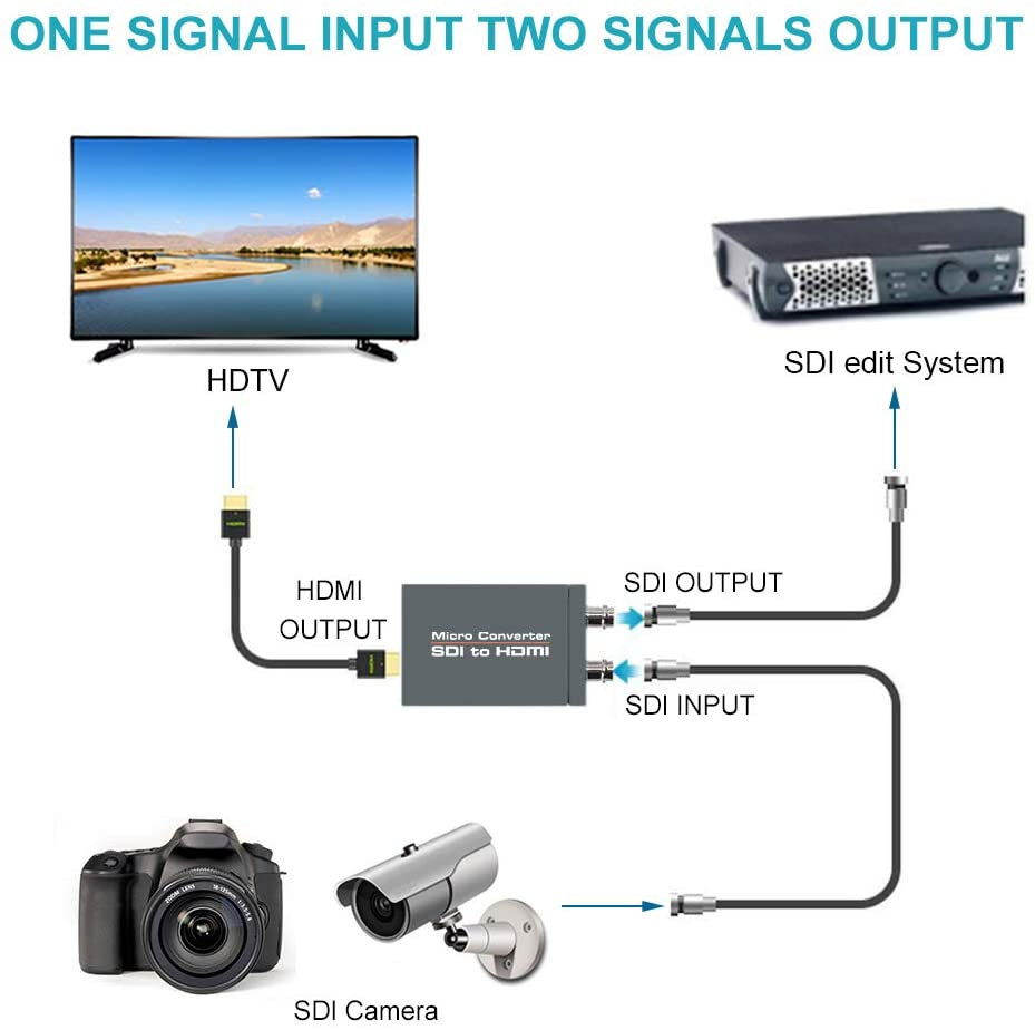 Micro Converter SDI to HDMI(with Power Supply) 3G-SDI/HD-SDI/SD-SDI to HDMI Converter Adapter SDI in HDMI out SDI Loopout1080P enlarge