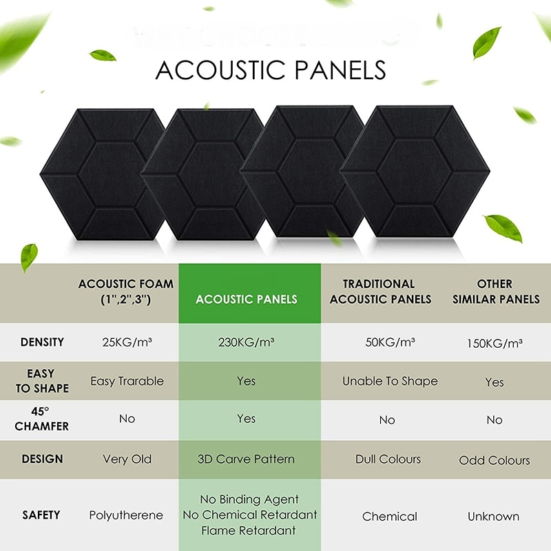 6 Pack Hexagon Acoustic Panels Soundproof Padding High Density Decorative Sound Dampening Panels for Home and Office enlarge