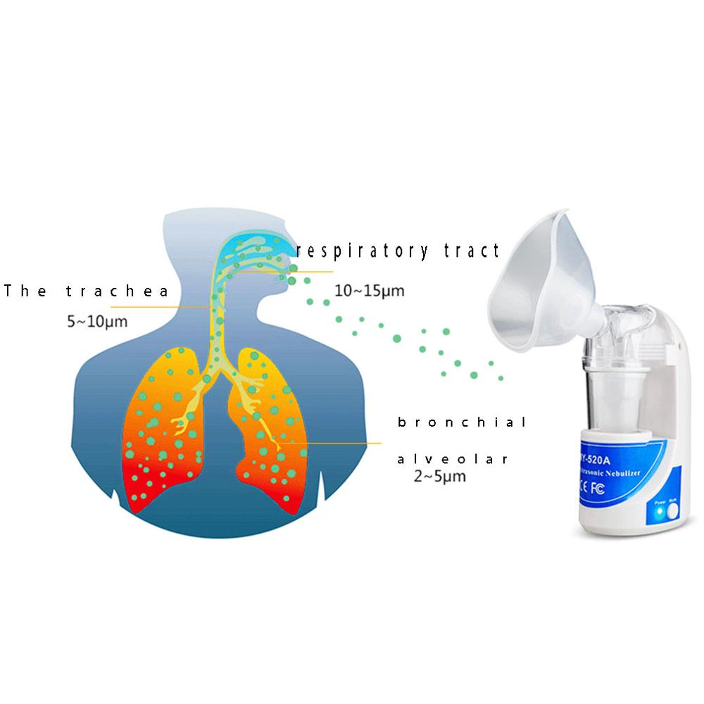 EU/US Home Health Care Ultrasonic Portable Asthma Atomizer Mini Nebulizer Children Adults Care Handheld Airway Inhale Humidifier enlarge