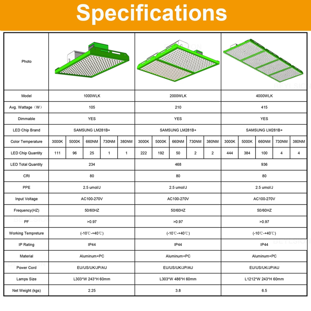 BEYLSION 1000-4000WLK Dimmable AC100-277V New LED Growing Lights Plant Grow Lighting Indoor LED Lamps Fixtures For Plant Tent enlarge