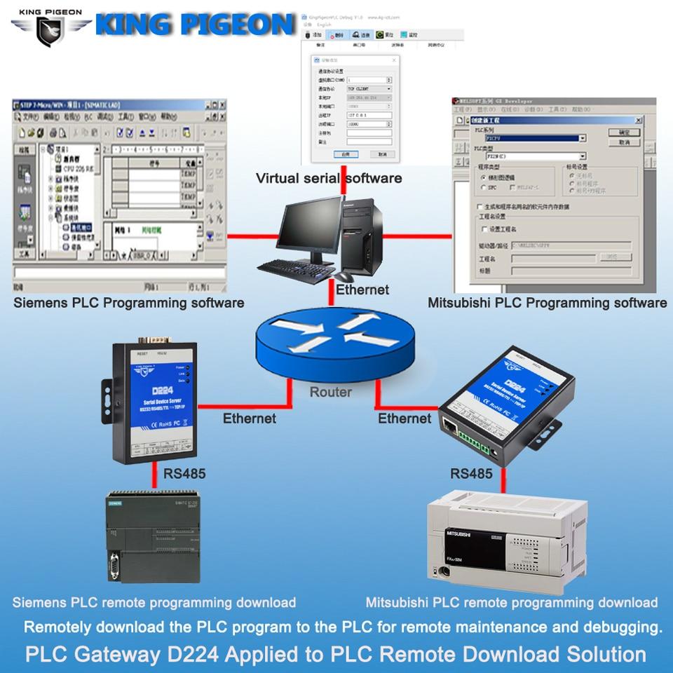 Puerta de enlace PLC aplicada a la solución de descarga remota PLC