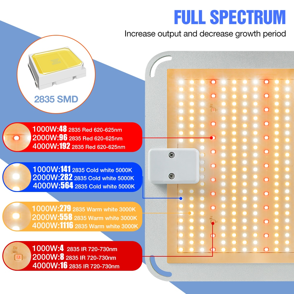 Indoor LED Phyto Growing Lamp 1000W 2000W 4000W LED 85-265V Full Spectrum Plant Growth Light LED Grow Hydroponics Bulb Tent Box enlarge