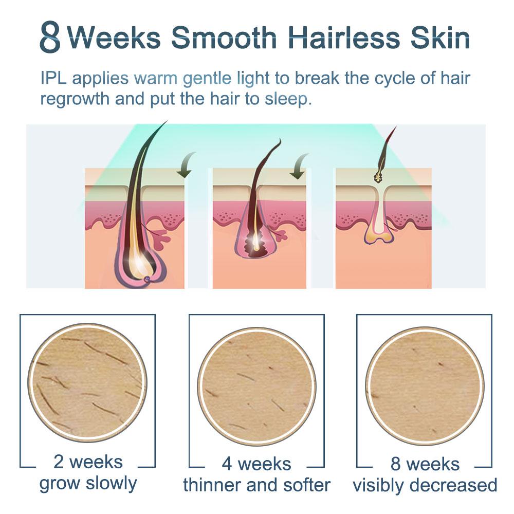VEME IPL Laser Hair Removal device Laser Epilator Permanent Facial Bikini Whole Body Electric for women Hair Removal Machine enlarge