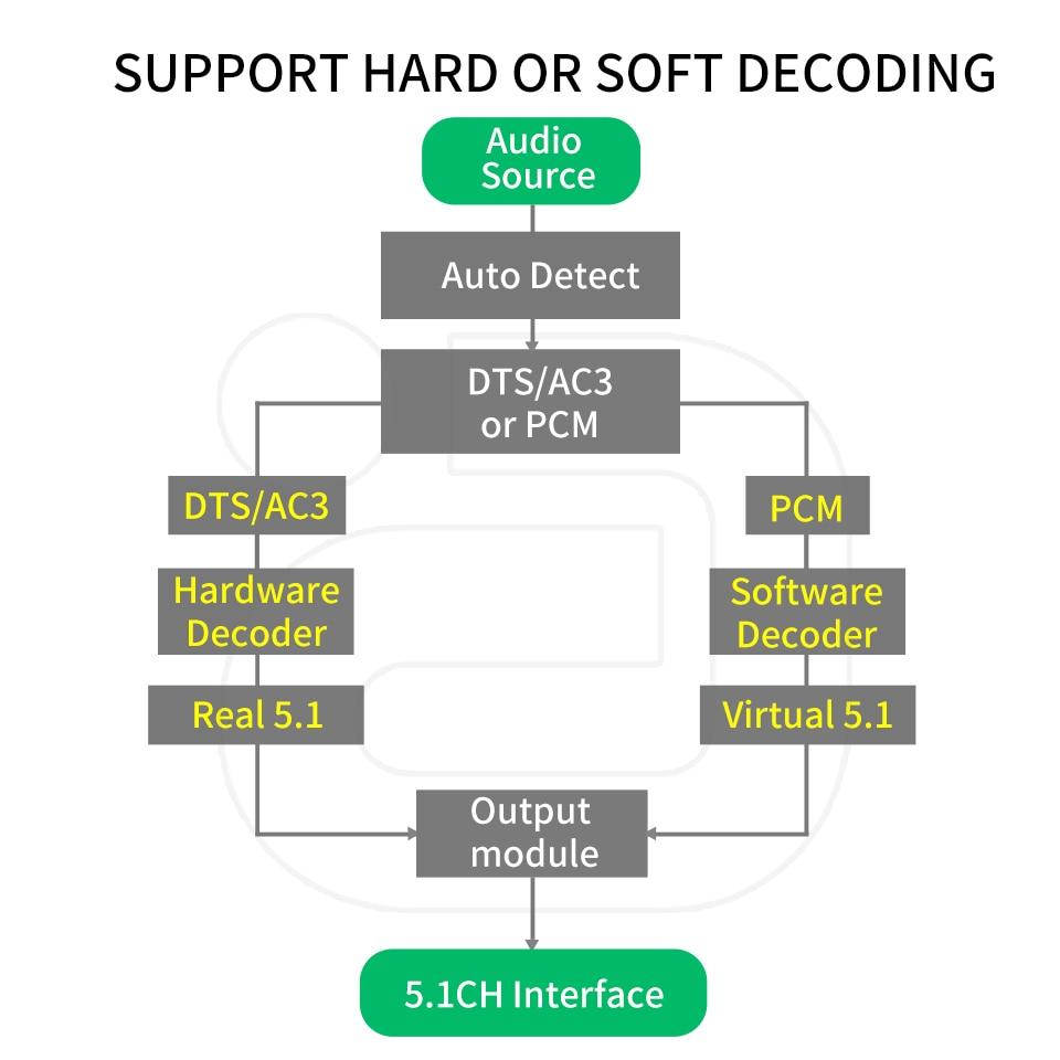DA615 5.1CH Audio Decoder Bluetooth 5.0 Reciever DAC Wireless Audio Adapter Optical Coaxial AUX USB Disk Play DAC  DTS AC3 FLAC enlarge