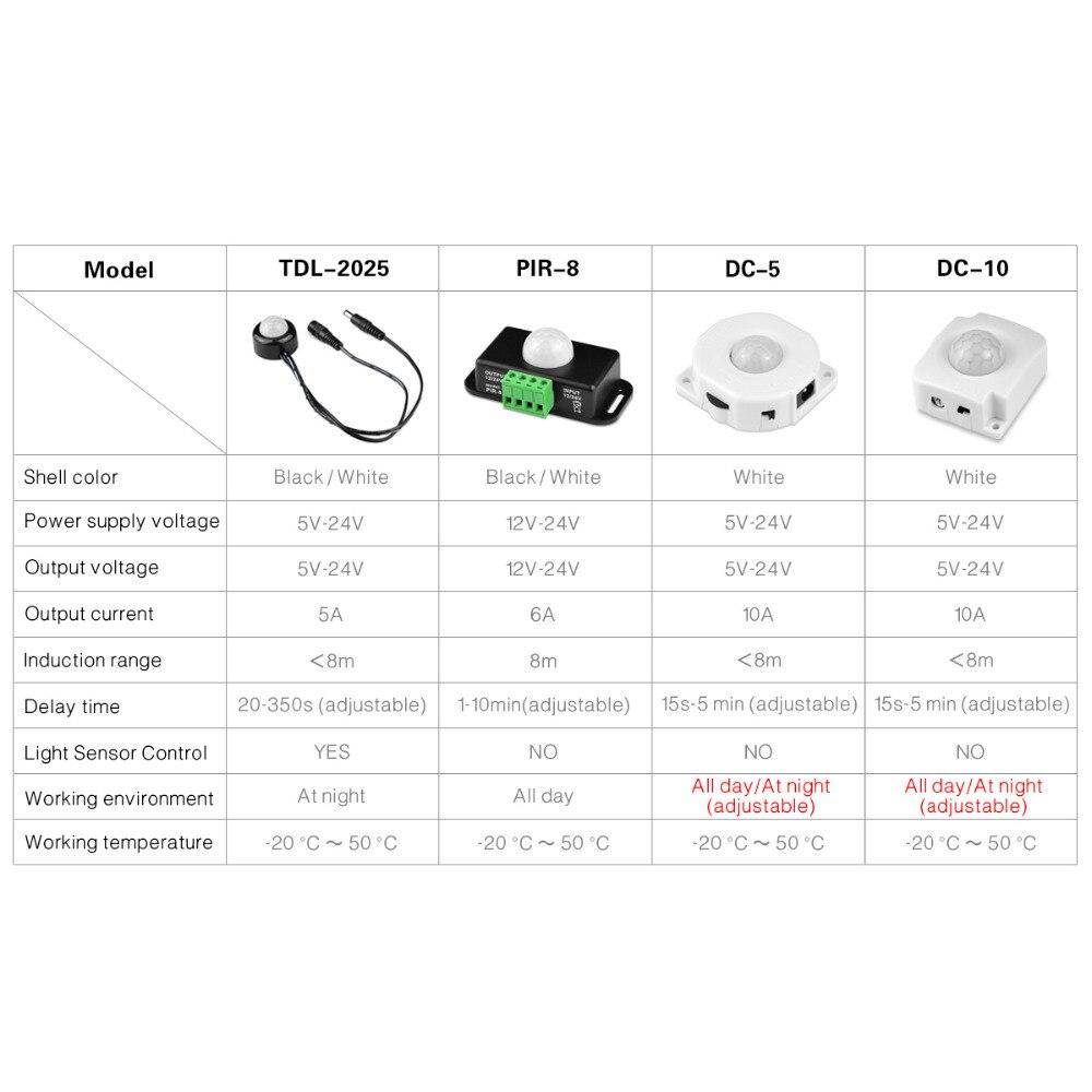Highly Sensitive PIR Motion Sensor Light Switch DC 12V - 24V Automatic Infrared Motion Sensor Switch for LED Strip Light enlarge