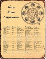 astrology chart metal sign wiccan zodiac correspondences knowledge poster witchcraft supplies home bar cafe garage decoration