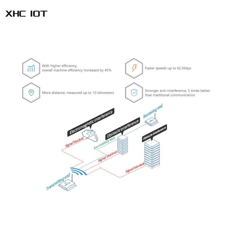 SX1262 SX1268 SX1278 LoRa Spread Spetrum Modem Data Transceiver 433MHz 37dBm 20km RS232 RS485 RSSI PLC XHCIOT E90-DTU(400SL37) enlarge