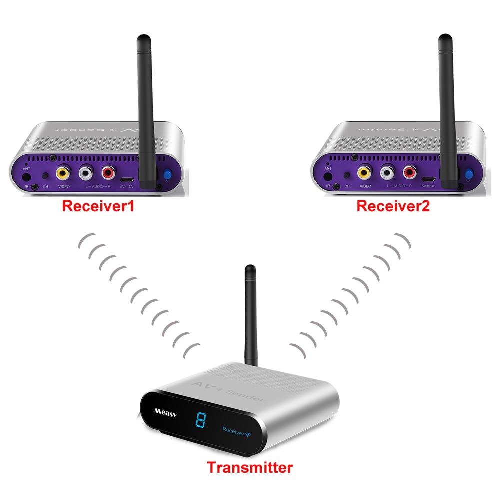 Measy 5.8GHz Wireless Audio Video AV 1 Transmitter 2 Receivers playing TV Video Audio Sender Receiver Through Walls