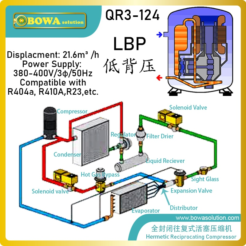 ضواغط مراقبة BOWA 6HP ، تجارية ، مصممة بعدة ألوان ، للتطبيقات مع مجموعة واسعة من شروط التشغيل