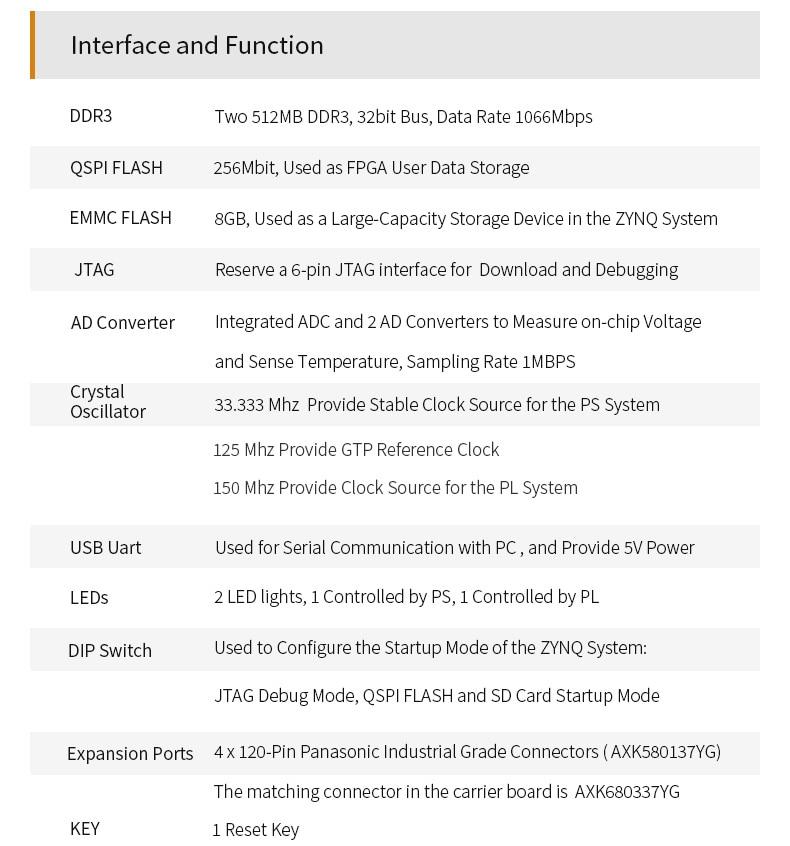 ALINX SoM AC7015B: XILINX Zynq-7000 SoC XC7Z015 ZYNQ ARM 7015 FPGA Development Board SoM 8G eMMC System on Module enlarge