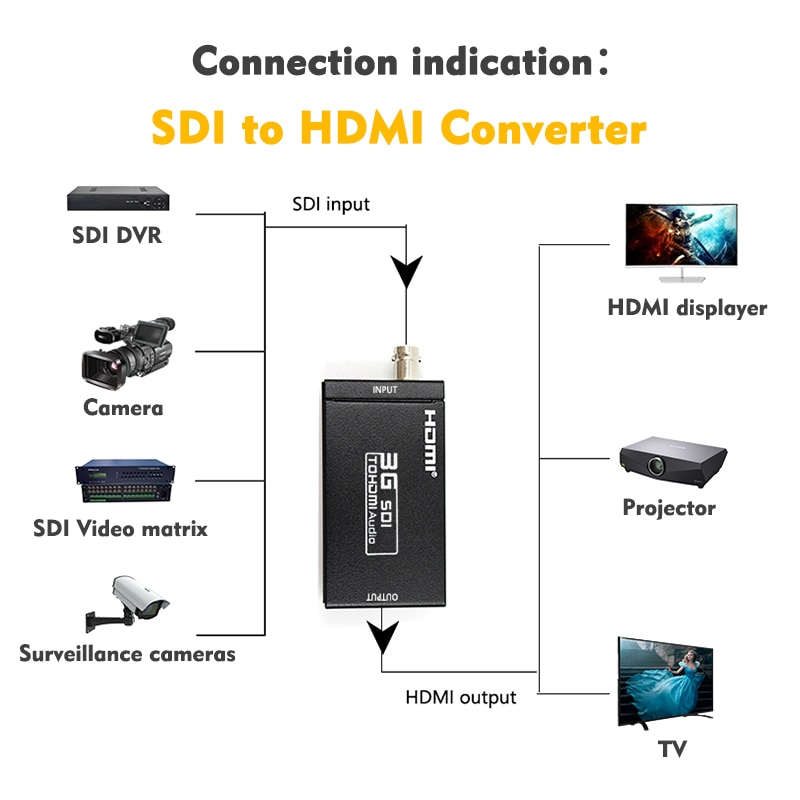 1080P HDMI to HD 3G SDI BNC Converter + SDI to HDMI Converter HDMI SDI / BNC Extender Over single 100m/328ft Coaxial Cables enlarge