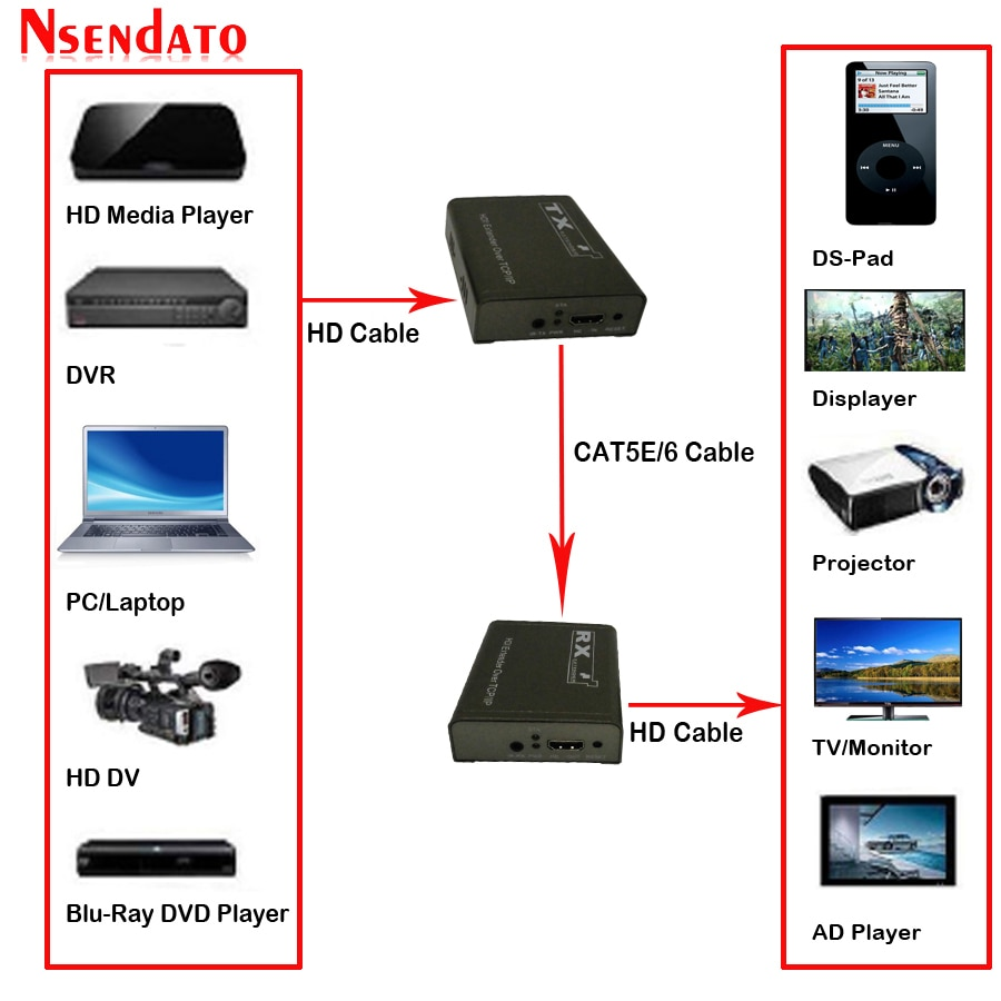 Extensor de audio por encima de la red TCP IP Cat5e/Cat6 por...