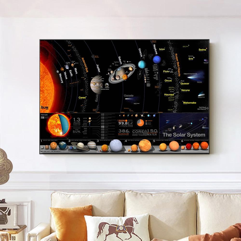 Плакат с солнечной системой, галактика, космос, звезды, туманность, искусство, холст, живопись, плакат, печать, Вселенная, наука, образование, настенные картины для дома
