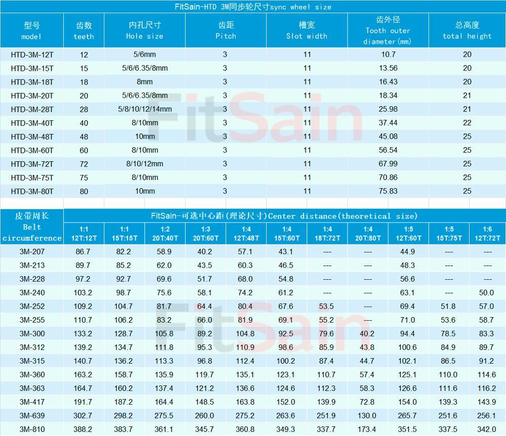 FitSain-3M 12T:72T 1:6 pulley synchronous wheel deceleration timing belt bandwidth 10 holes 5/6/8/12mm