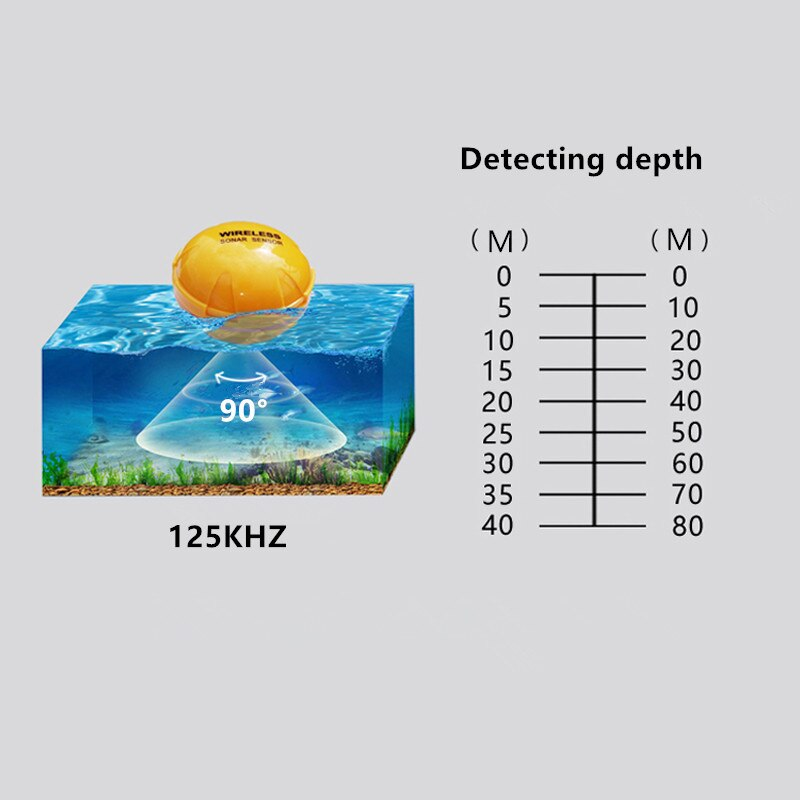 Phone Wireless Sonar Fish Finder Fishing 36m/120ft Echo Sounder Bluetooth Fishfinder Findfish Measure Tool IOS & Android App enlarge
